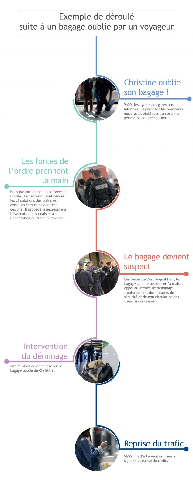 © SNCF/DLU