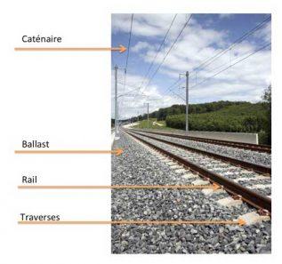 croquis-catenaire-rail-ballast-traverse
